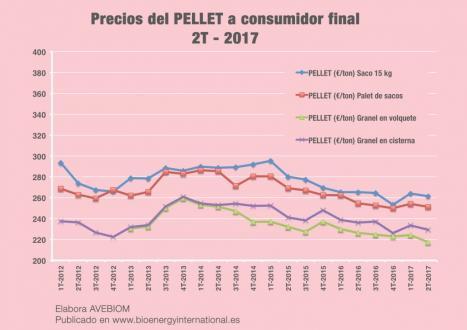 Costo del pellet costo del pellet costo pellet al sacco - Precio del pellet ...